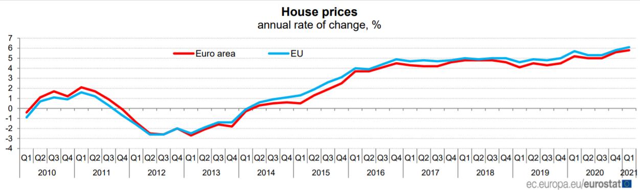 Preços das casas UE e zona euro