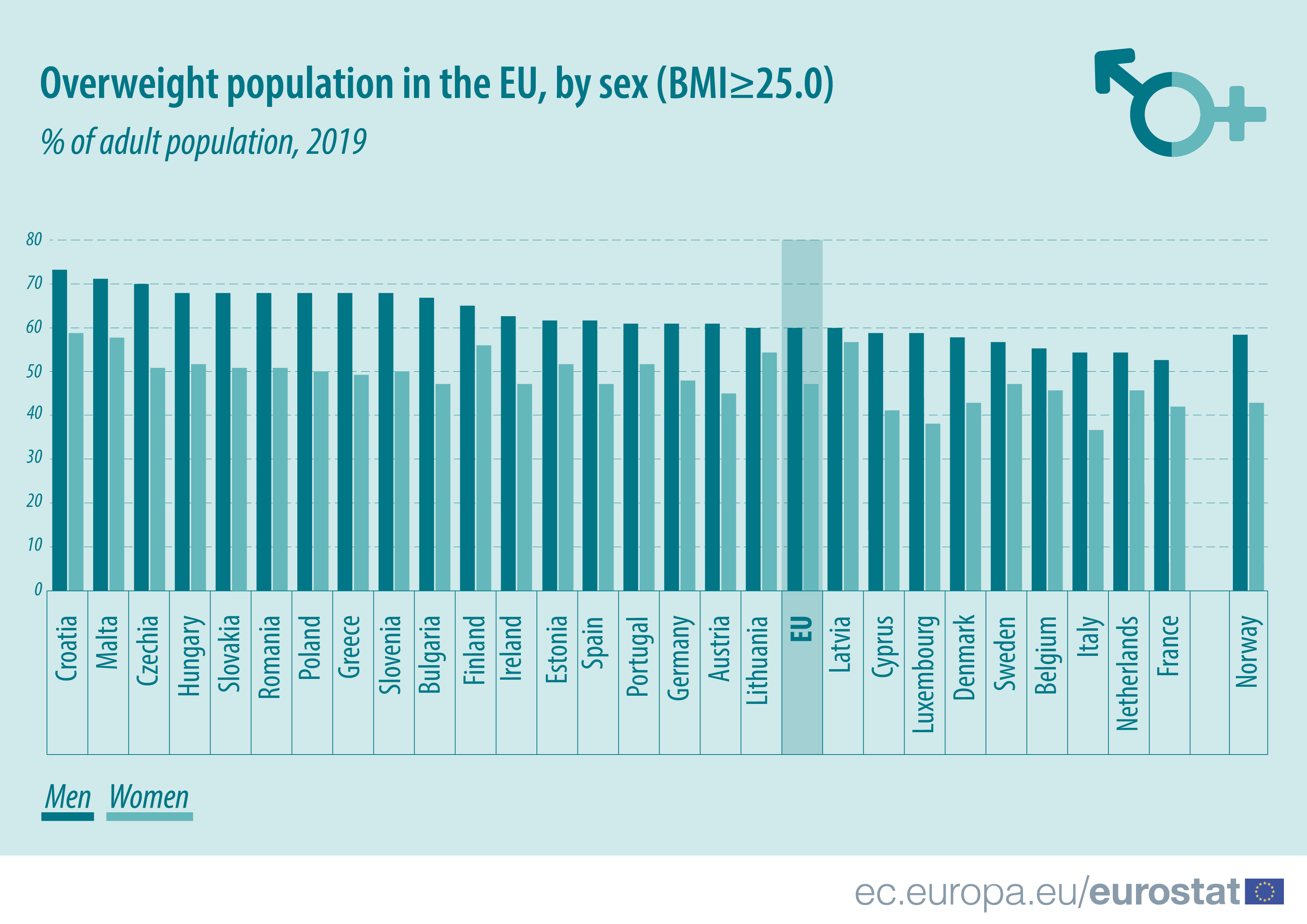 Mais de metade dos portugueses (e dos europeus) têm excesso de peso