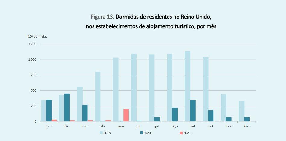 Qual o impacto da abertura do corredor aéreo entre Portugal e o Reino Unido no turismo?