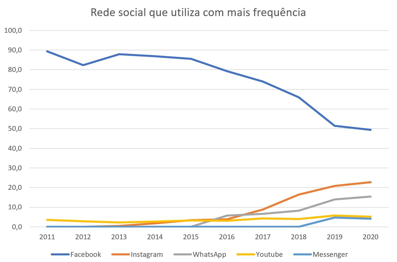 Facebook é (ainda) a rede social mais utilizada em Portugal – mas está em queda