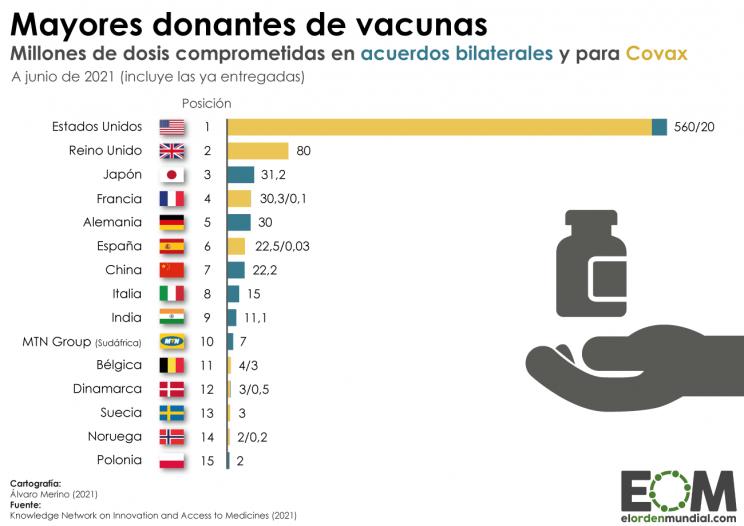 Os principais doadores de vacinas contra a Covid-19 são…