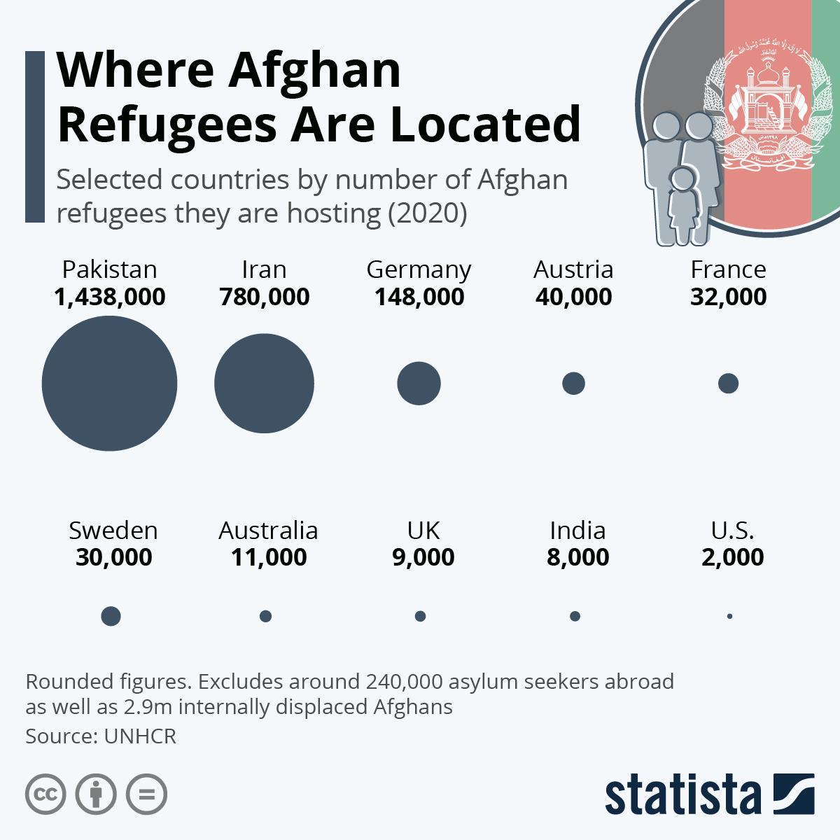 Refugiados do Afeganistão vão para que países
