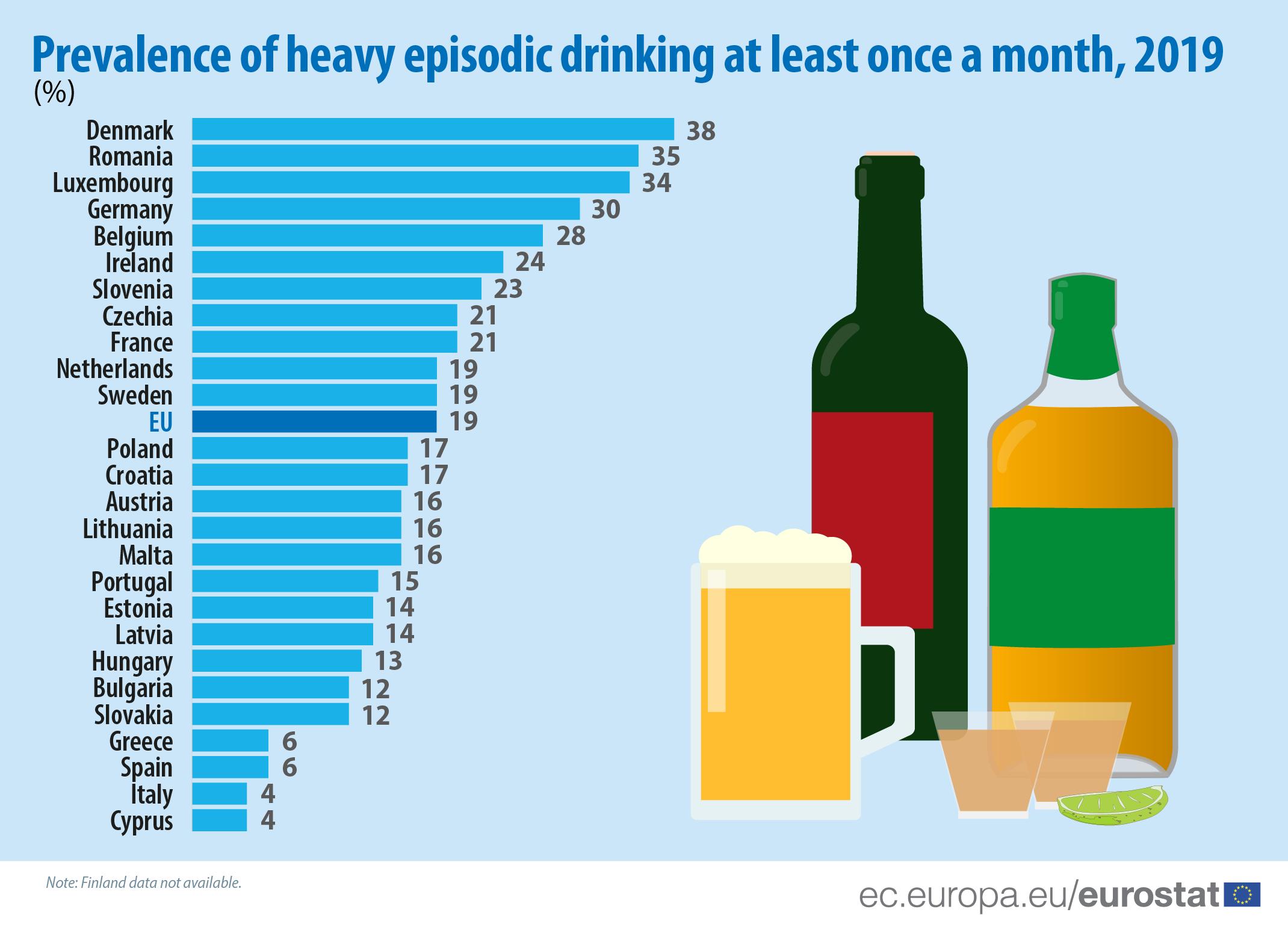 Portugal é o país da UE onde beber álcool diariamente é mais frequente