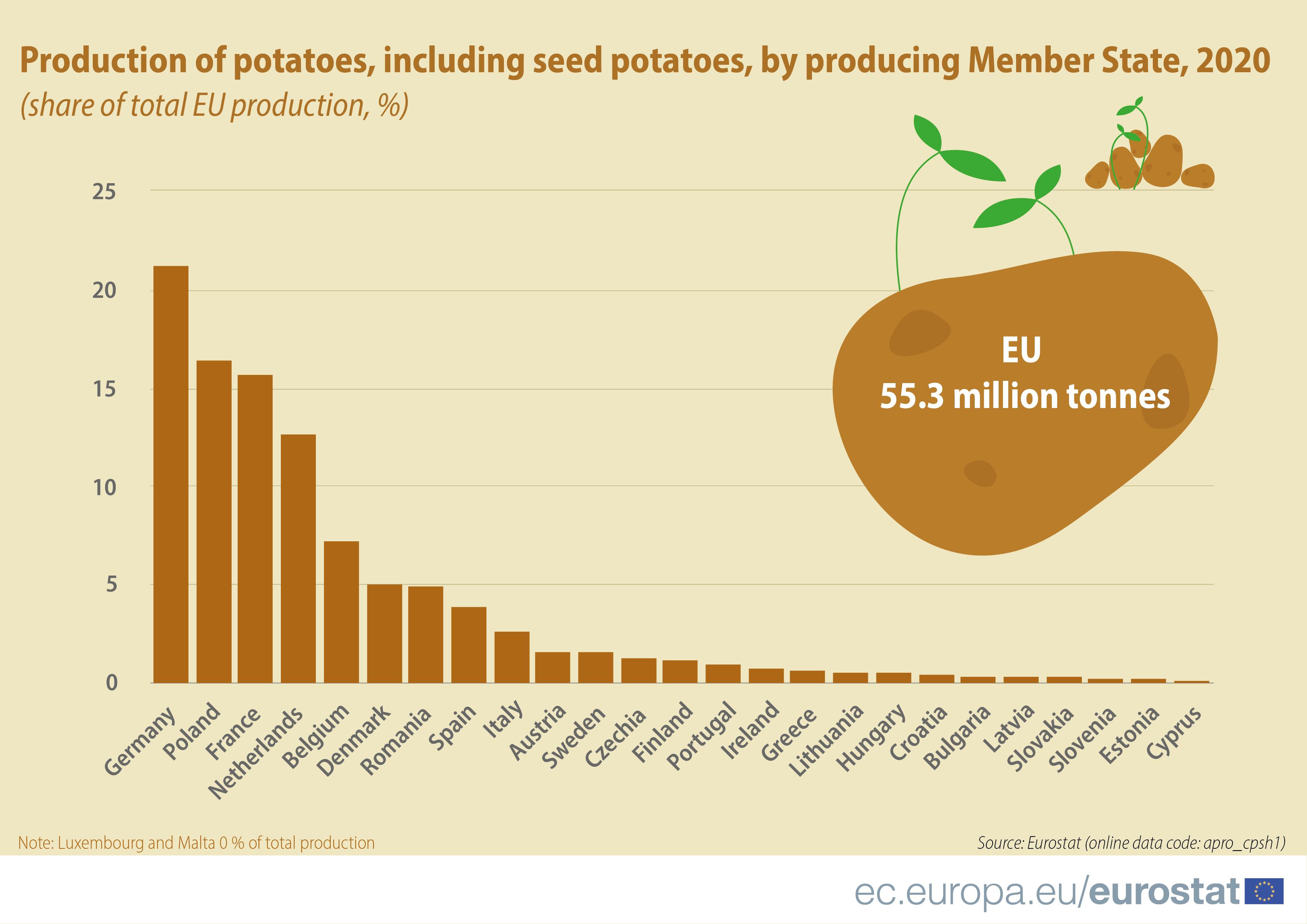 Produção de batatas na UE