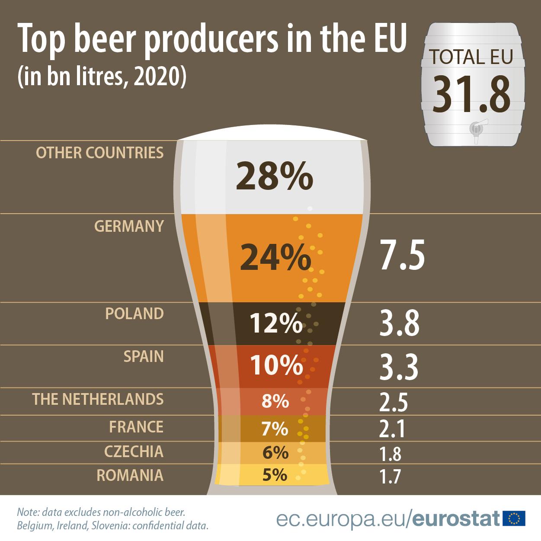 Que países produzem mais cerveja na UE?