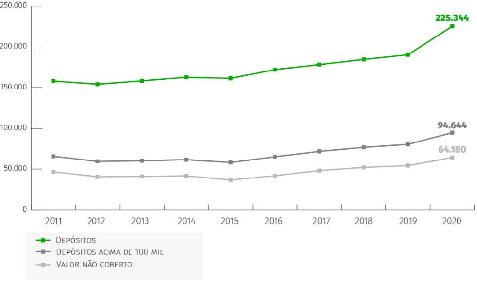 Depósitos acima de 100 mil euros quase tocam nos 100 mil milhões
