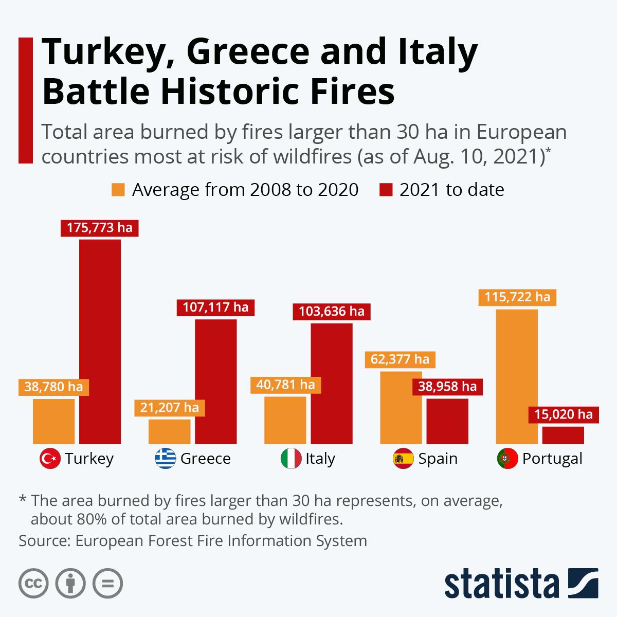 Incêndios na Europa à lupa – Portugal tem sido dos países mais afetados