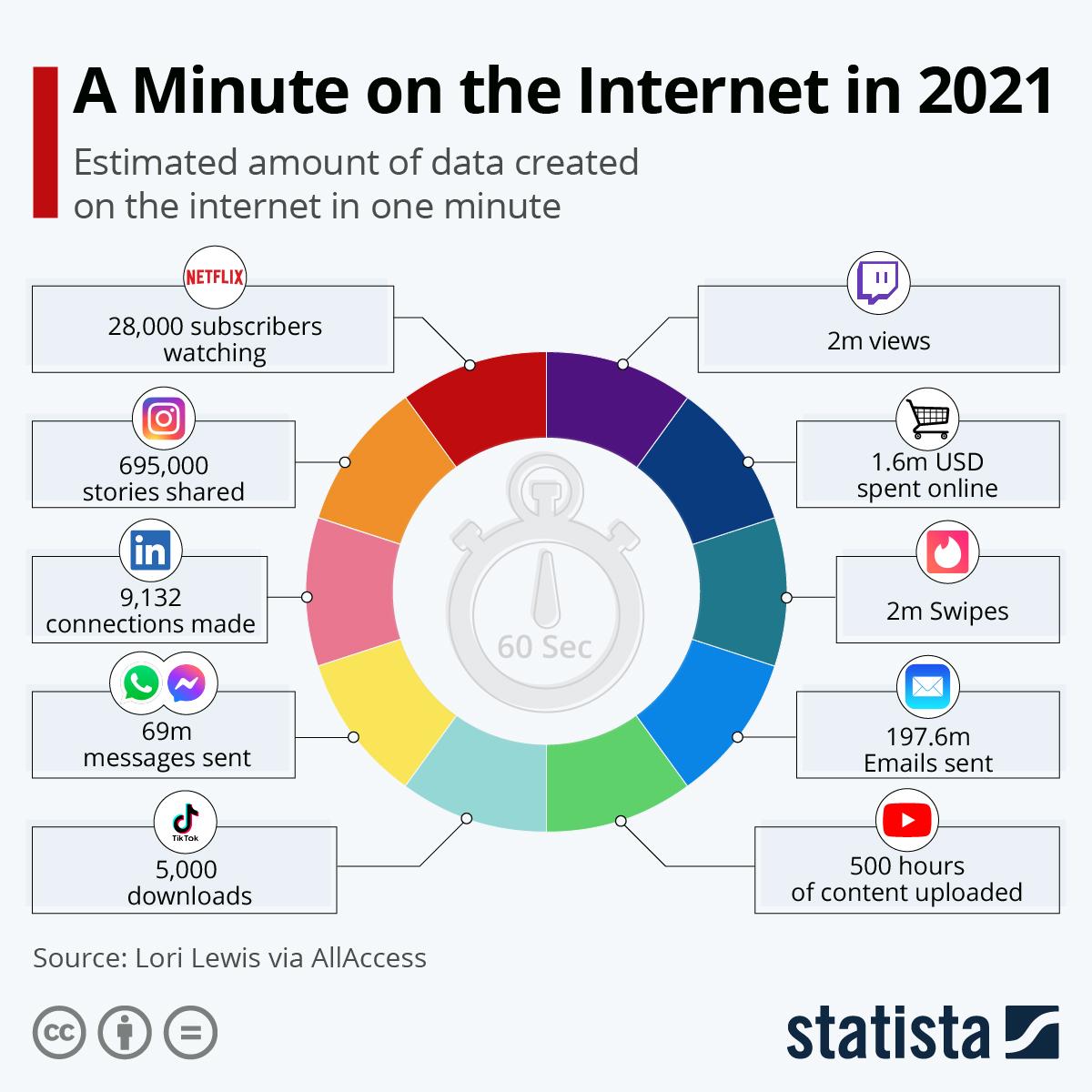 Isto é o que acontece na internet em… 60 segundos
