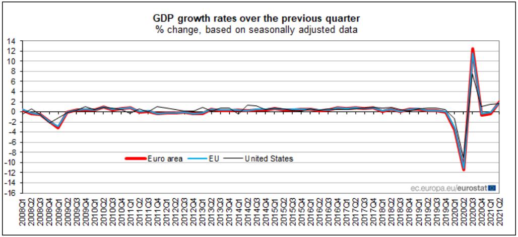 PIB português em alta no segundo trimestre