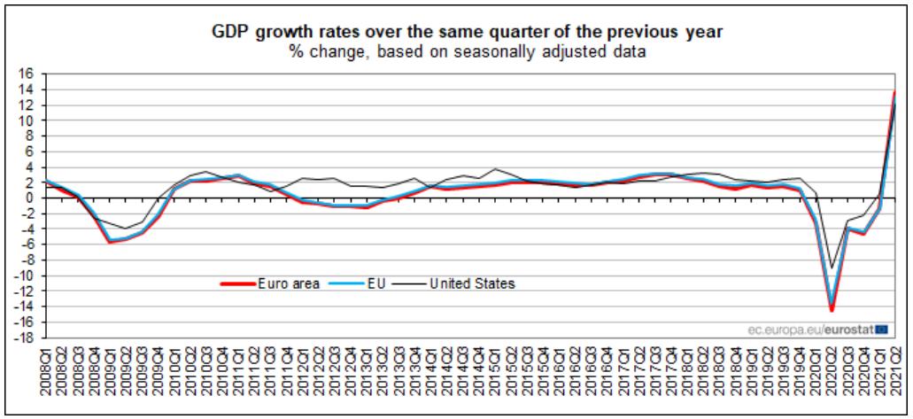 PIB cresceu 4,9% face aos primeiros três meses do ano – é a maior subida em cadeia da UE – e 15,5% em termos homólogos.