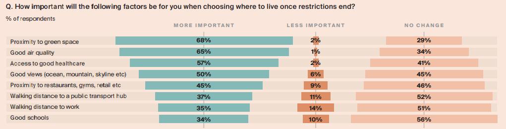 Comprar casa perto de hospitais, uma tendência pós-pandemia