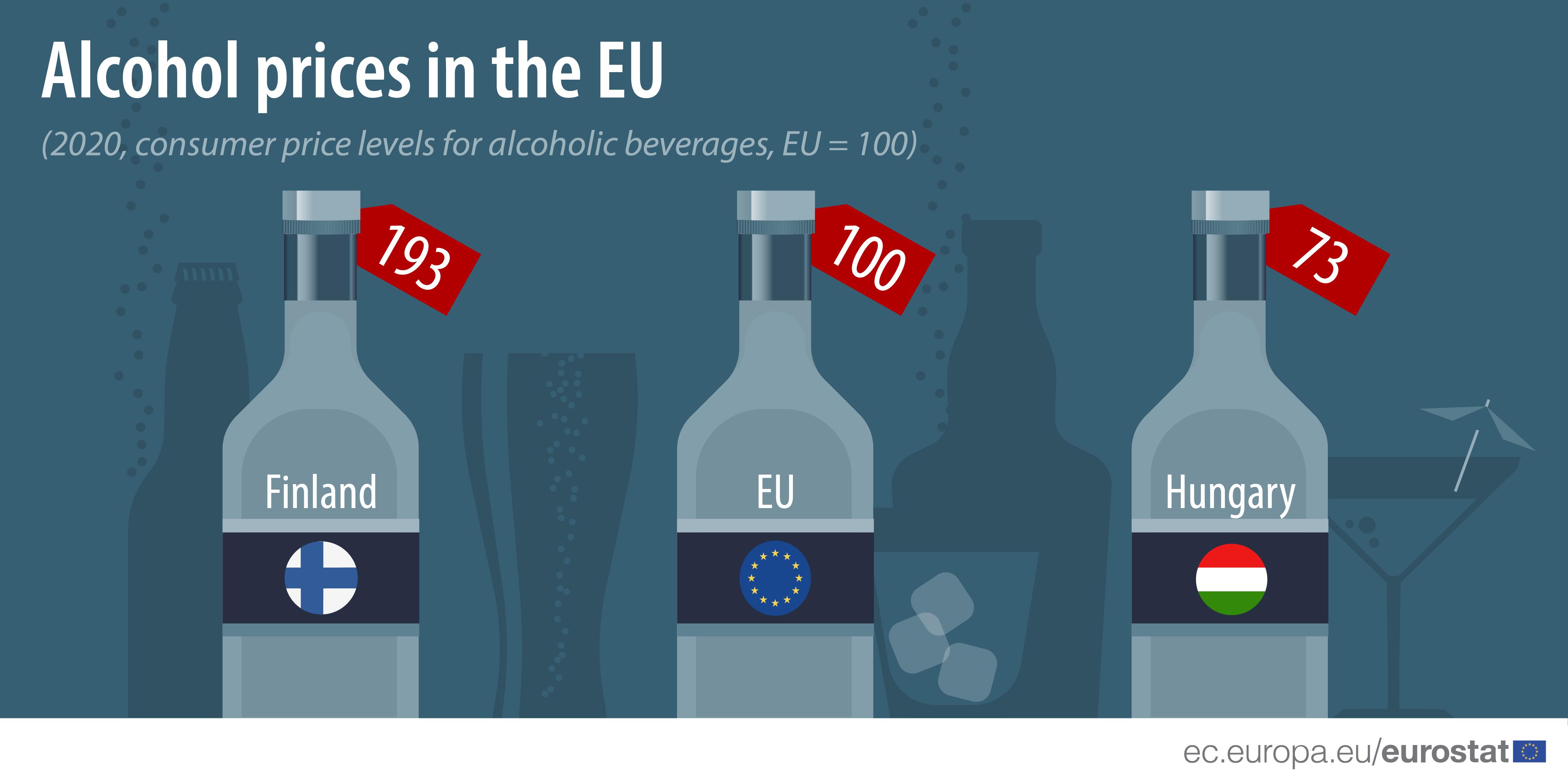 Preço das bebidas alcoólicas