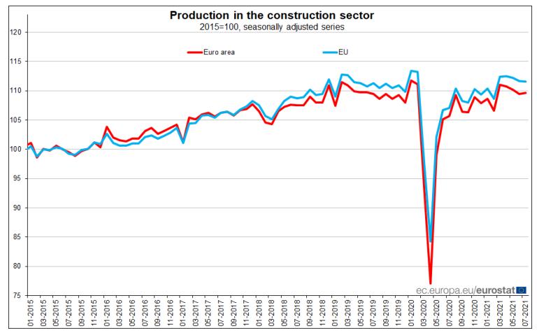 Produção na construção dispara 2% em Portugal