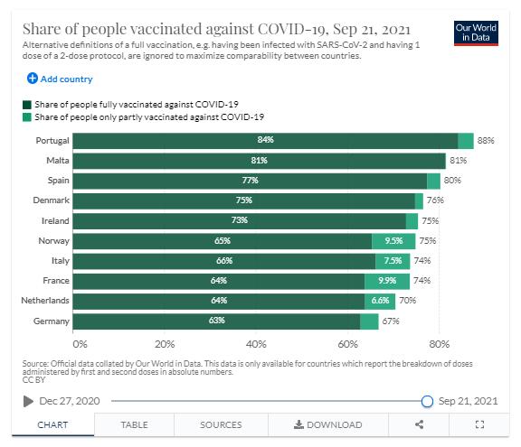 Países com mais pessoas vacinadas contra a Covid-19