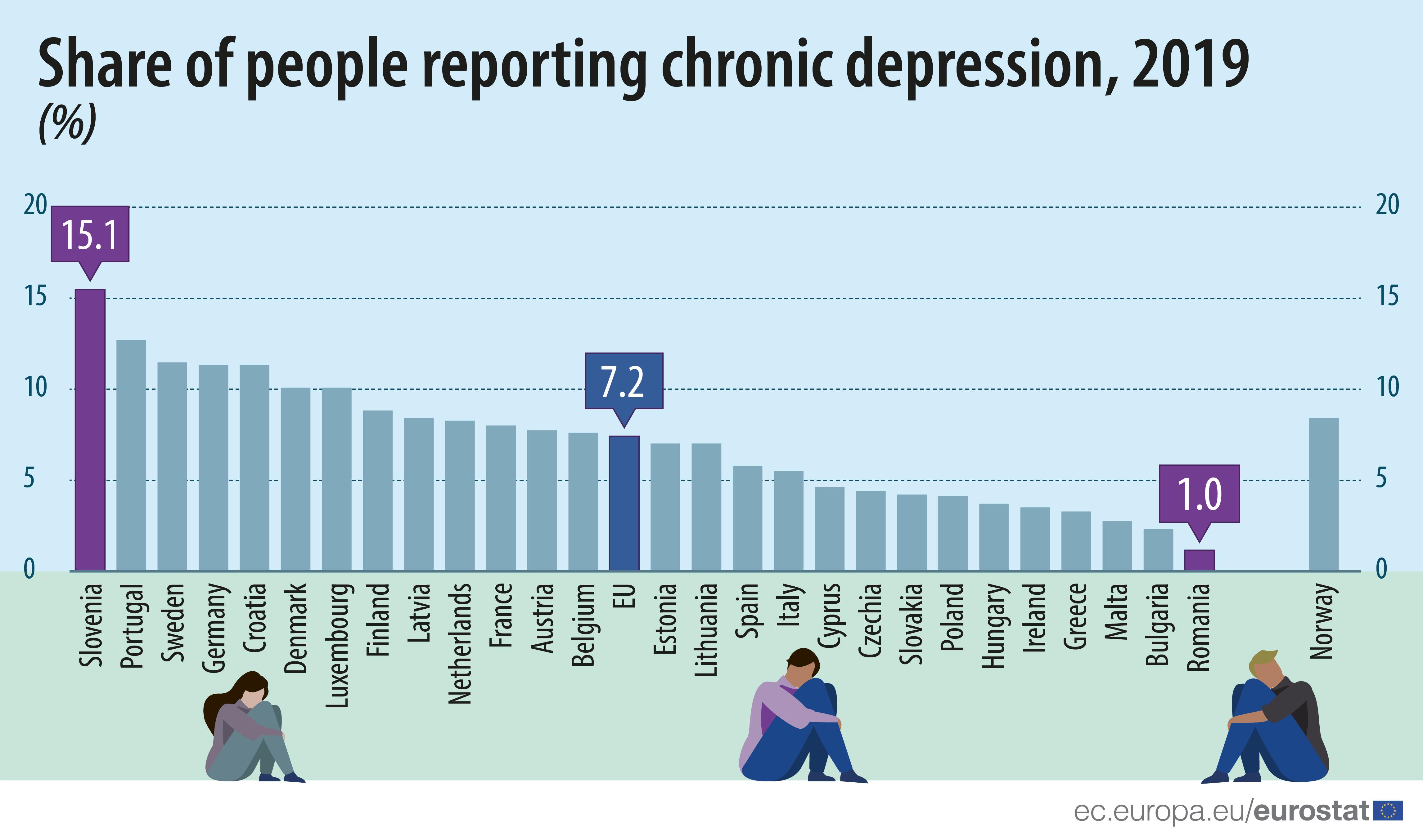 Portugal é o segundo país da UE com mais pessoas a sofrer de depressão crónica