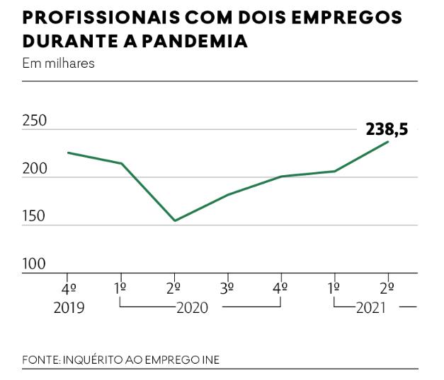 Duplo emprego aumenta na pandemia