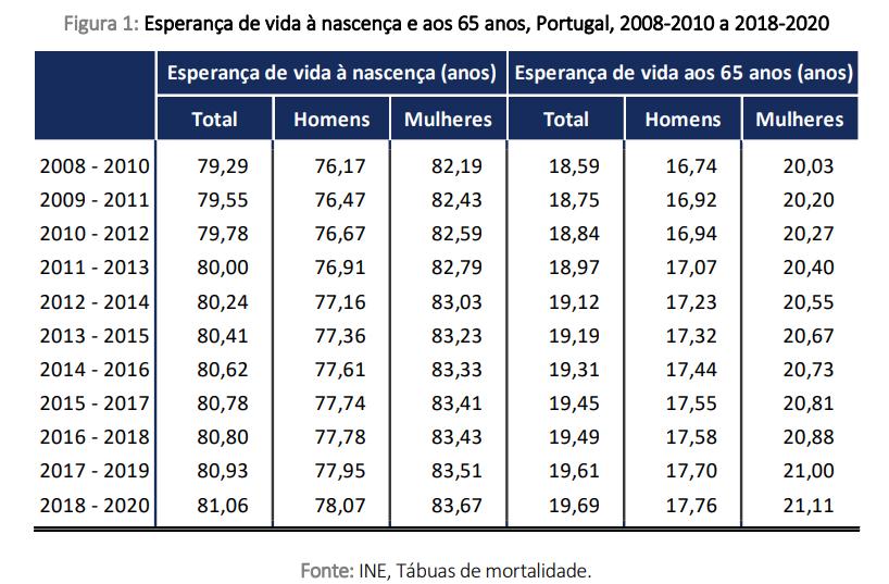 Esperança de vida em Portugal