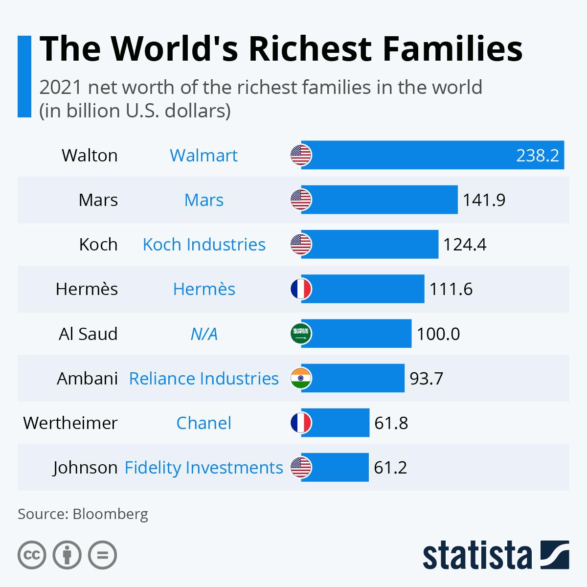 As famílias mais ricas do mundo