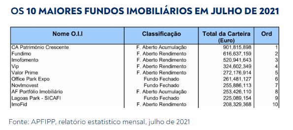 Maiores fundos imobiliários portugueses