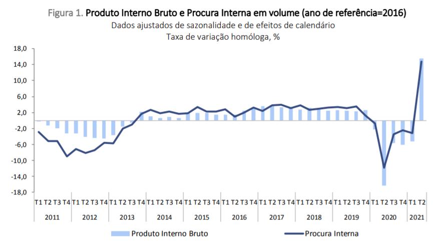 Evolução do PIB em Portugal