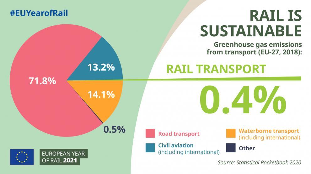 Mobilidade ferroviária sustentável
