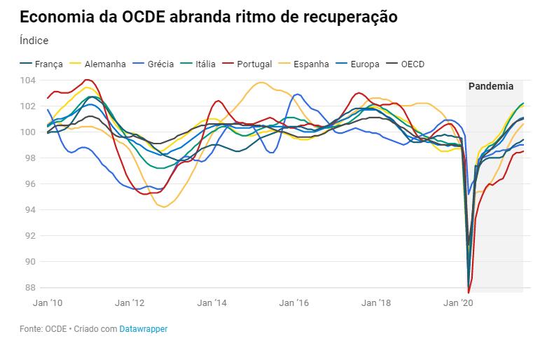 Economia portuguesa está a recuperar