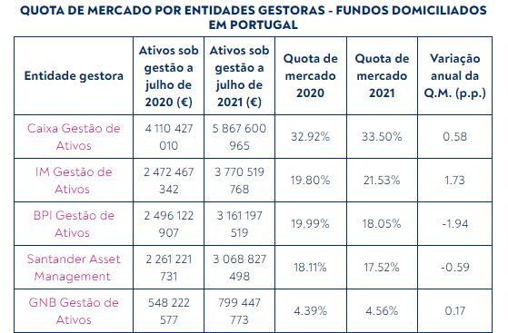 Quotas de mercado das gestoras de fundos mobiliários