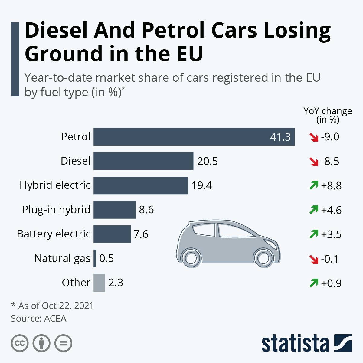 Preço da gasolina em Portugal