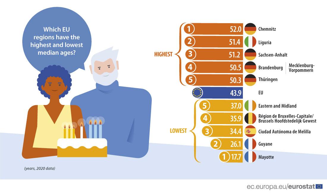 Quantos anos tem em média quem vive na AML e na UE?