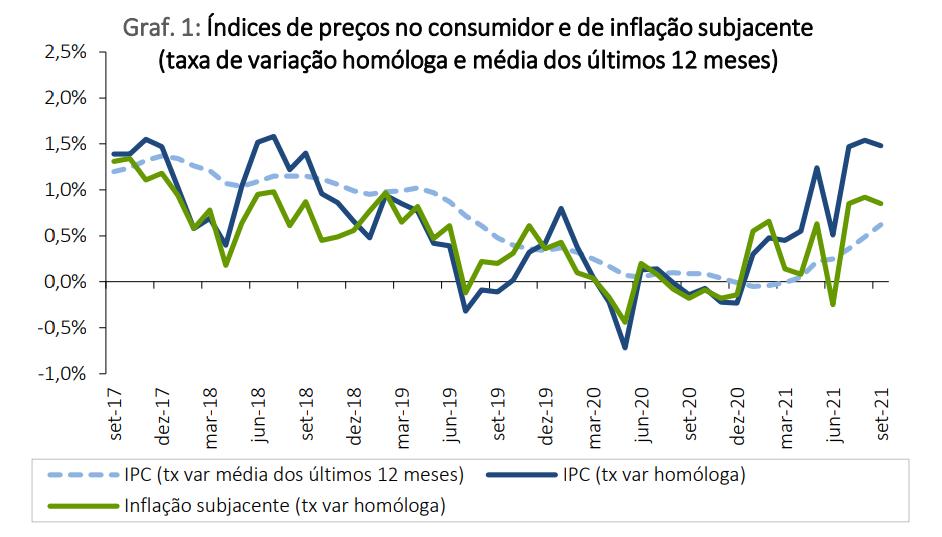 Taxa de inflação manteve-se em 1,5%