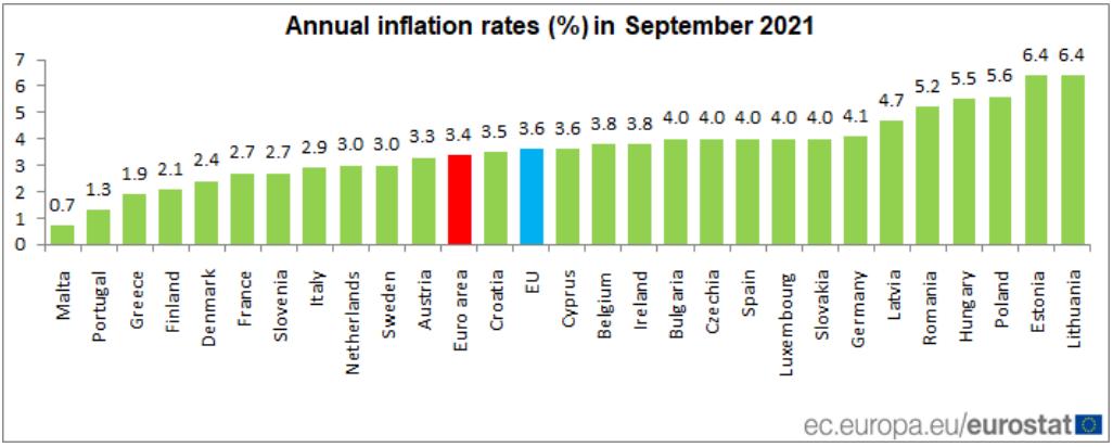 Taxa de inflação em Portugal, na Zona Euro e na UE