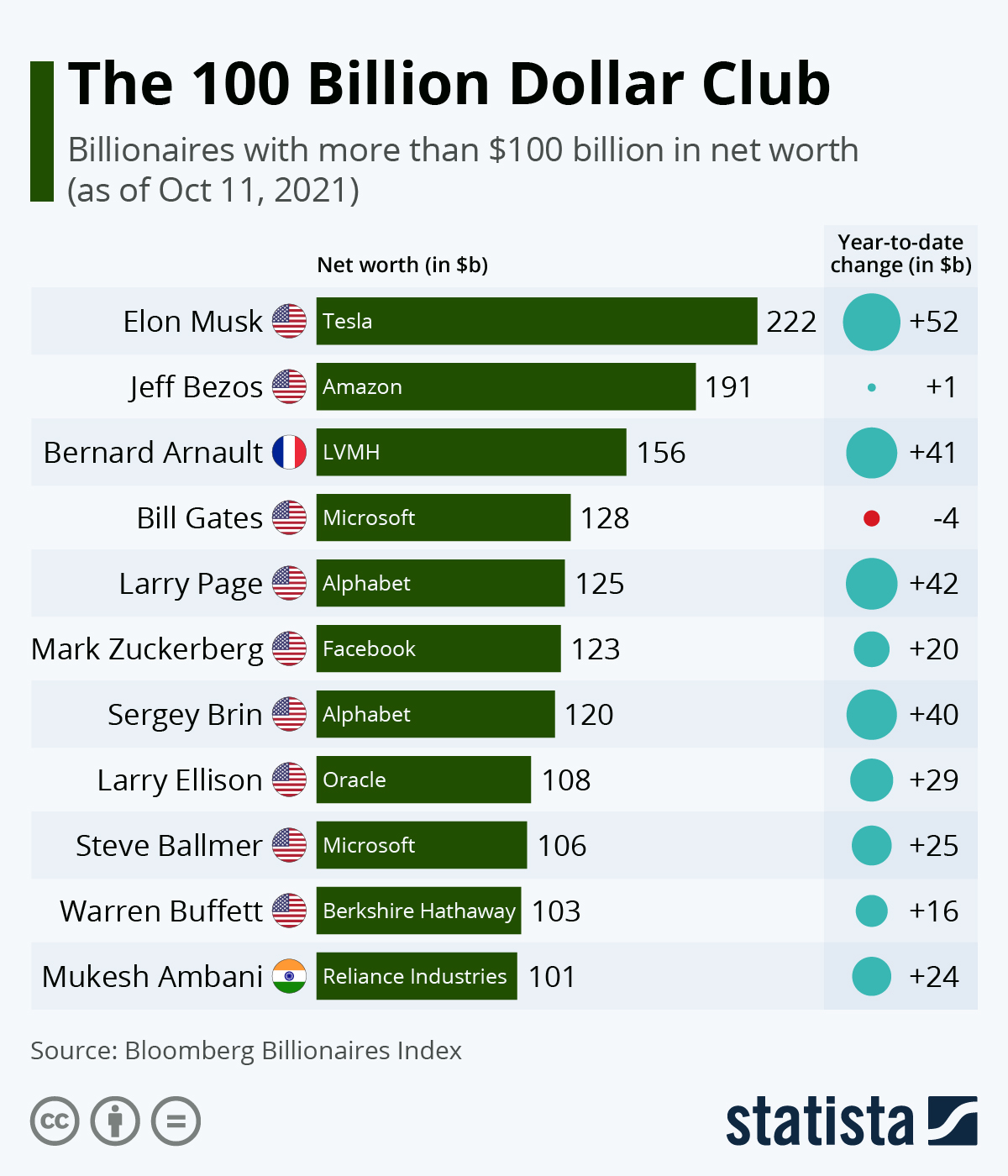 Clube dos milionários