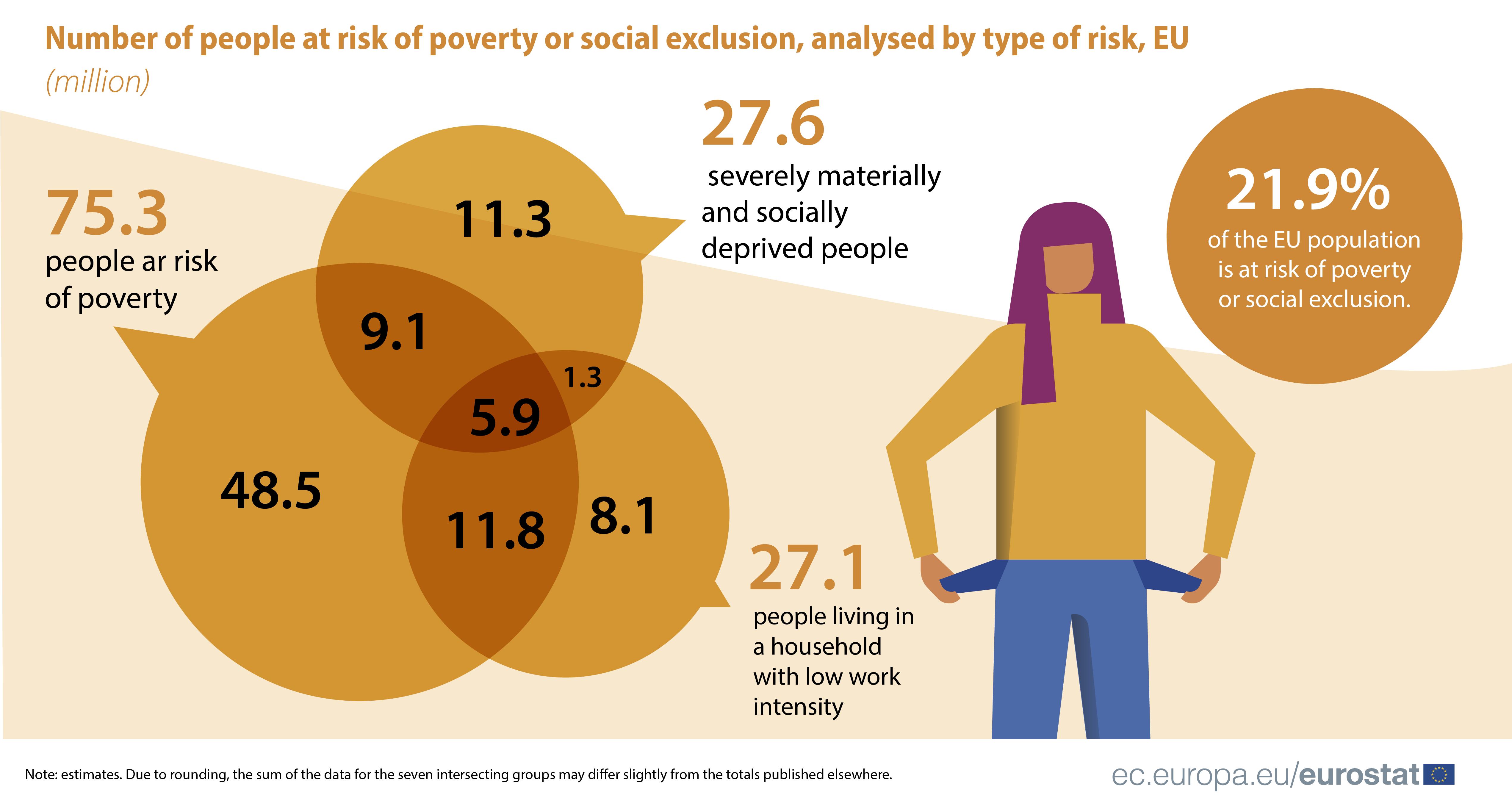 Risco de pobreza ou exclusão social em Portugal e na UE
