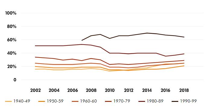 Maioria dos trabalhadores nascidos na década de 90 tem contratos a prazo