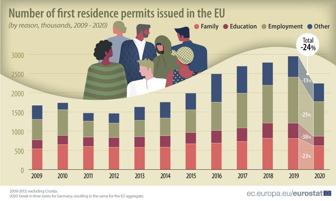 Autorizações de residência em Portugal e na UE