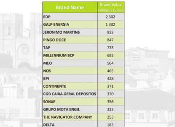 Quais são as marcas mais valiosas de Portugal?