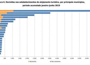 Os principais municípios escolhidos pelos turistas (residentes ou não) para dormir no 1º semestre