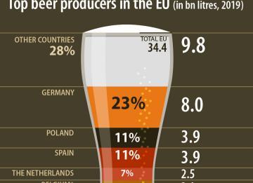A produção de cerveja na UE em 2019 à lupa – em Portugal foram quase 739 milhões de litros