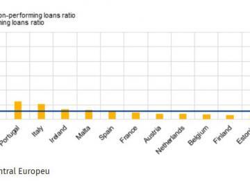 Bancos portugueses têm o terceiro rácio de crédito malparado mais alto da Zona Euro