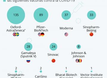 As vacinas mais usadas contra a Covid-19 são…