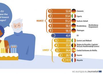 Quantos anos tem em média quem vive em Lisboa? Mais ou menos que na UE?