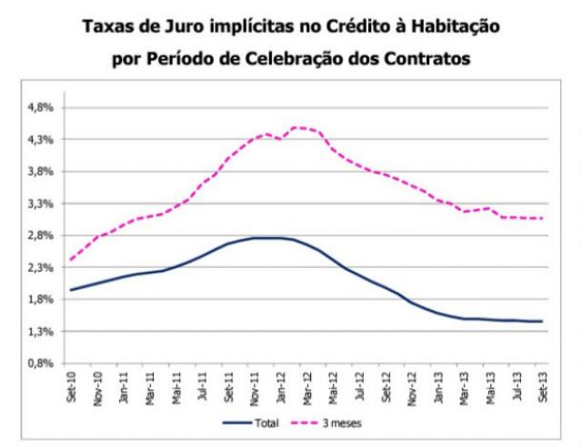 Evolução das taxas de juro implícitas no crédito à habitação nos últimos três anos
