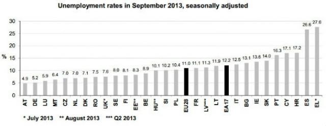 Portugal tem a quinta taxa de desemprego mais elevada da UE