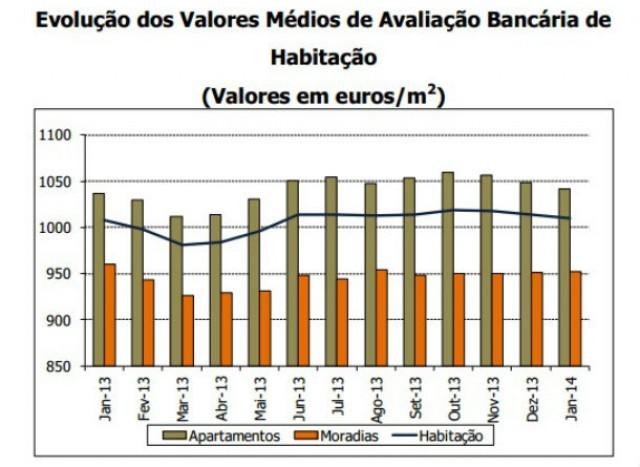 Em janeiro, os bancos avaliaram as casas por 1.010 euros por m2, face aos 1.008 de há um ano.