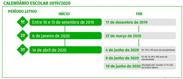 Calendario Dezembro 2019 Janeiro 2020.Calendario Escolar 2019 2020 As Ferias E Datas Dos Exames