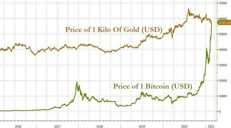 Bloomberg via Zero Hedge
