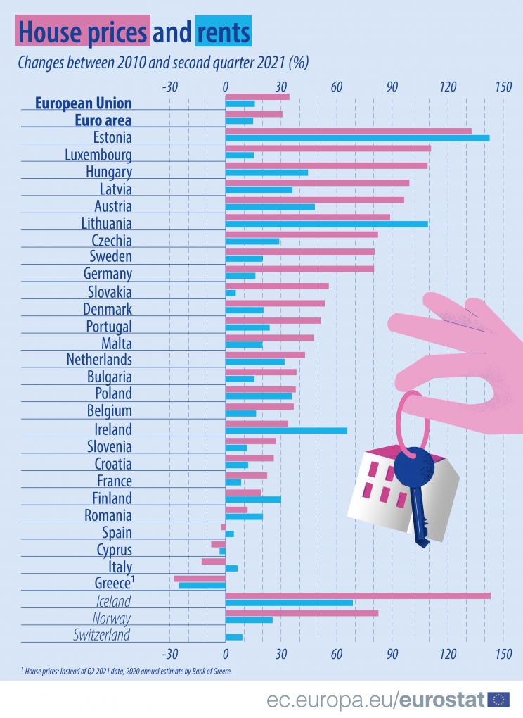 Preços das casas e das rendas disparam em Portugal e na UE